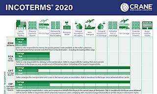 Incoterms 2020 pdf Bild