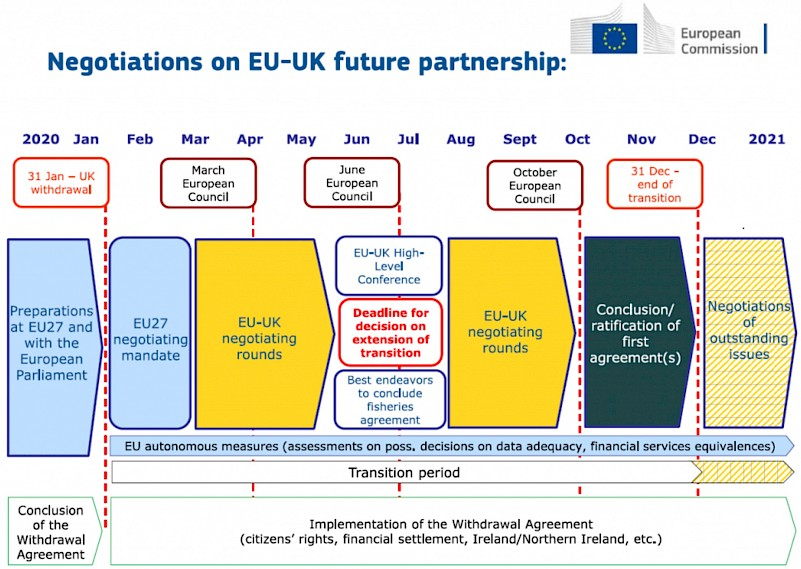 Brexit Timeline for negotiations between the EU-UK partnership