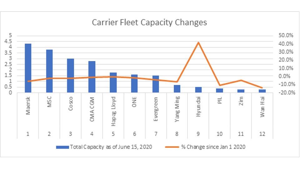 Kapazitätsänderungen der Ocean Carrier Fleet für das 1. Halbjahr 2020