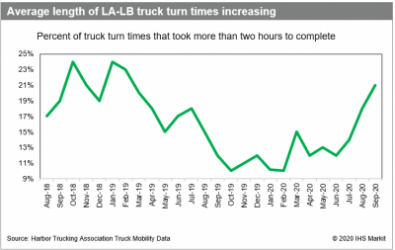 Average length of LA-LB truck turn times increasing