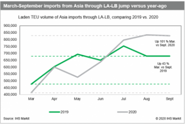 March-September imports from Asia through LA-LB jump versus year-ago