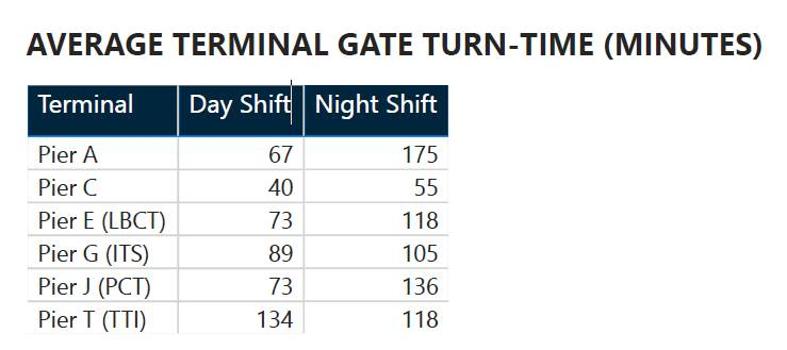 Durchschnittliche Durchlaufzeit des Terminal Gate