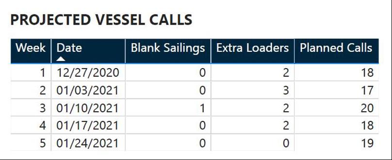 Projizierte Schiffsanrufe