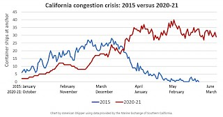 Grafik Kalifornische Überlastungskrise 2015 gegenüber 2020-2021