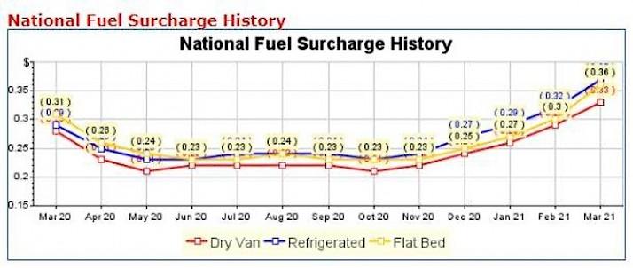 storia del supplemento carburante nazionale