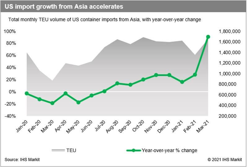 La crescita delle importazioni statunitensi dall'Asia accelera il grafico