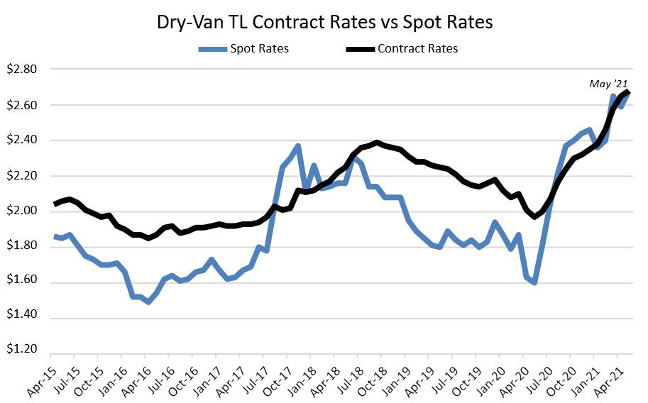 dry van tl-Kontraktraten vs. Spot-Raten zweite Woche Juli 2021