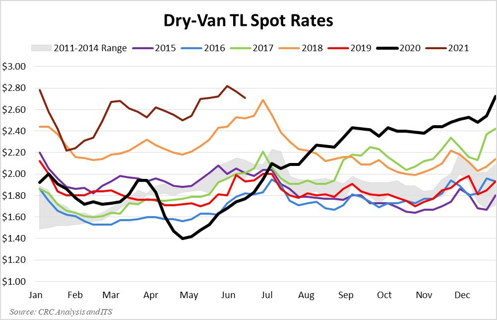 Dry-Van TL Spotpreise