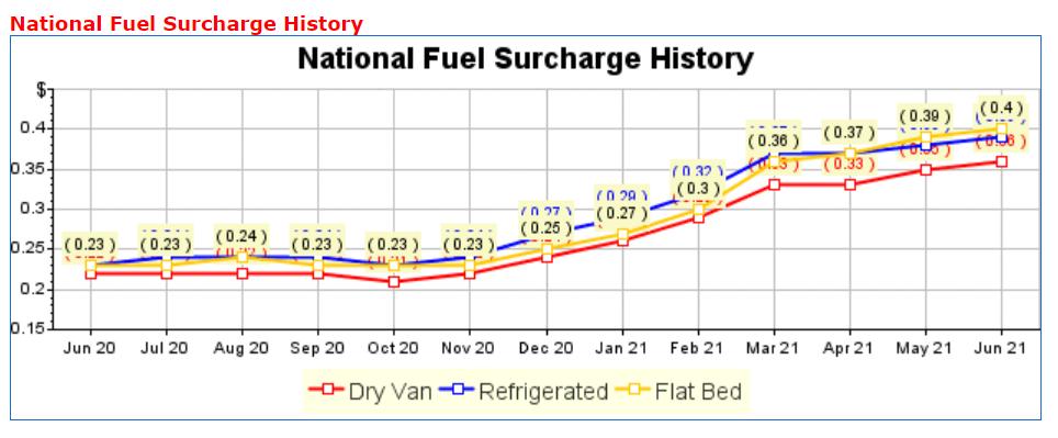 Geschichte der nationalen Treibstoffzuschläge