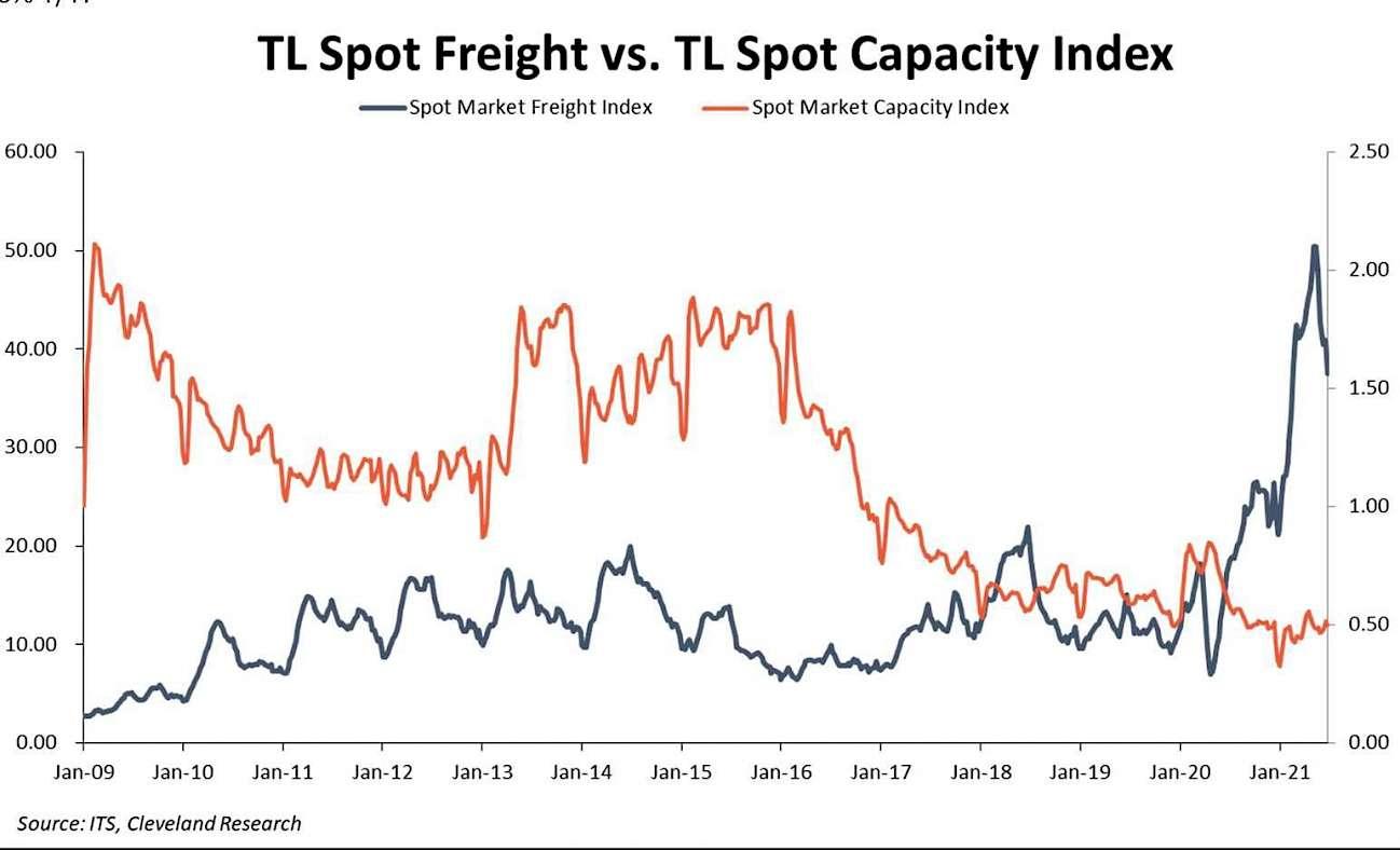 TL-Spot-Fracht vs. TL-Spot-Kapazitätsindex