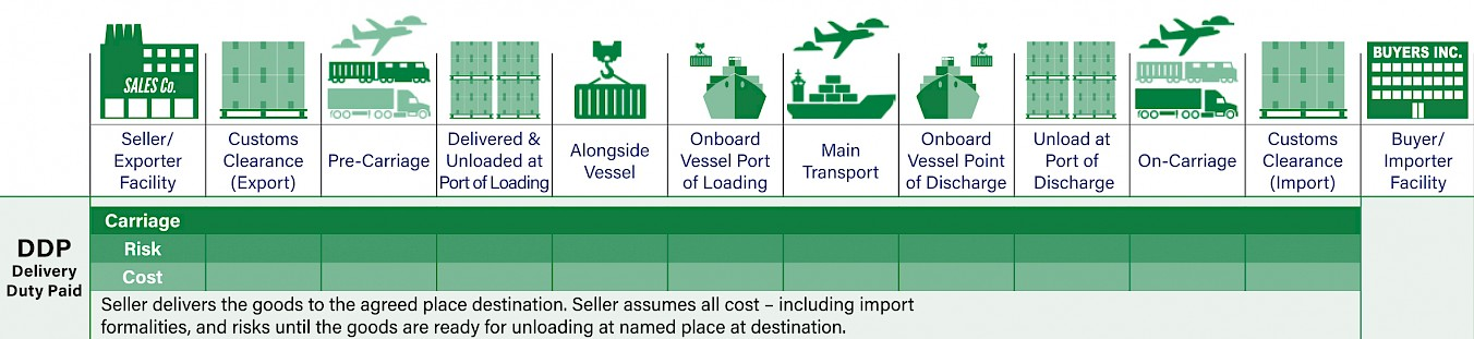 DDP Delivery Duty Paid Incoterms-Diagramm