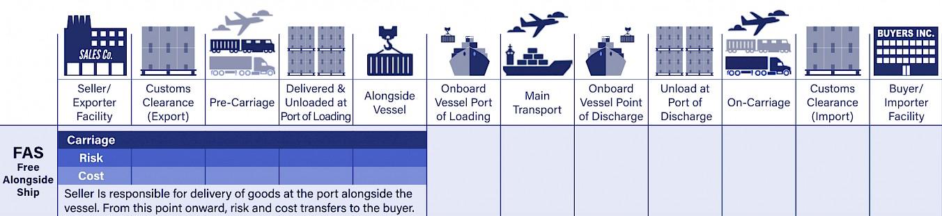 Bild der Incoterms-Kostenlose Nebenschifffahrt (FAS)