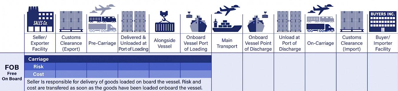 Regla de Incoterms FOB Free On Board
