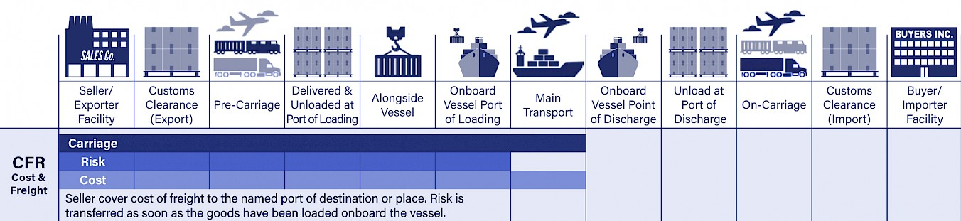 CFR Cost and Freight Incoterms Bild